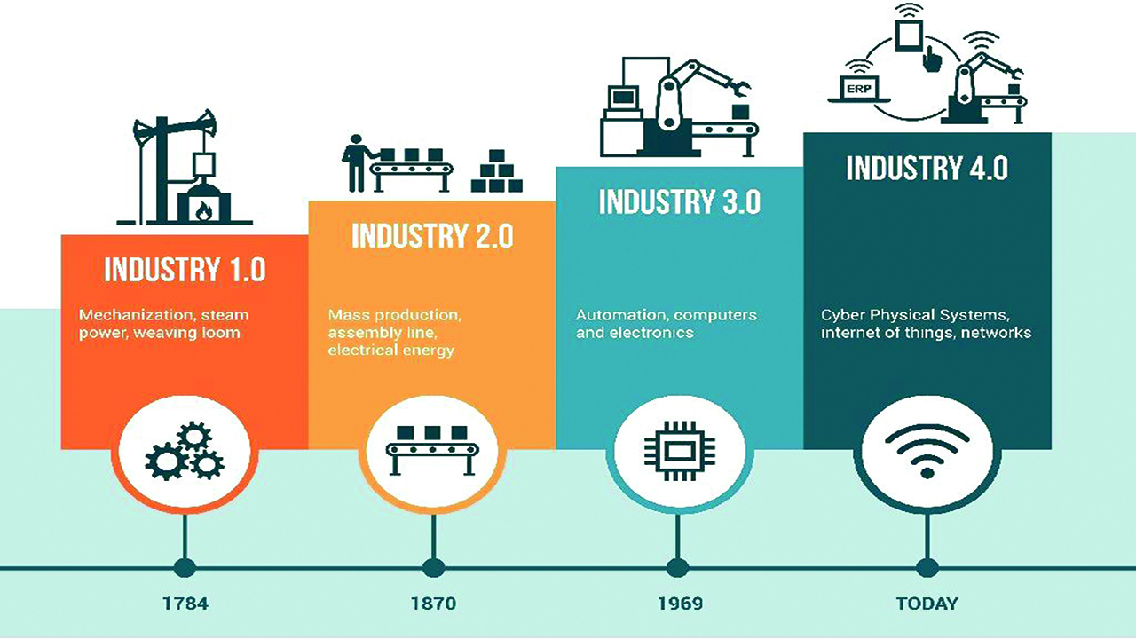 Image result for fourth industrial revolution.