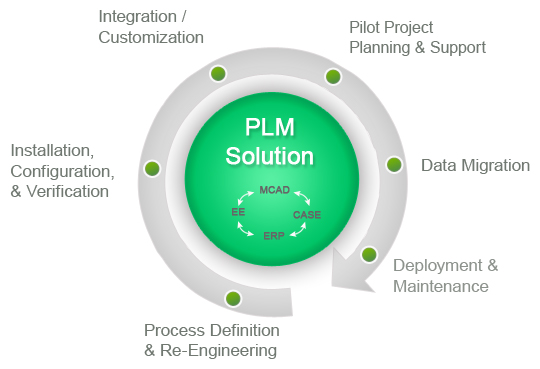 Image result for plm product lifecycle management